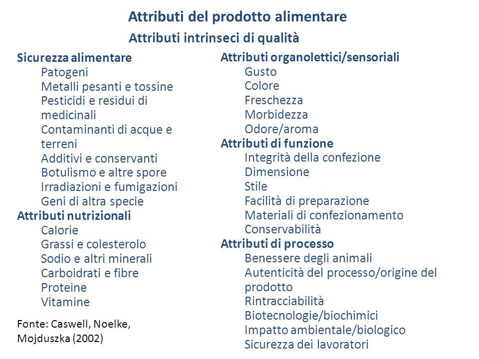 Attributi del prodotto alimentare