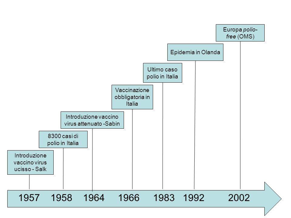 1957 1958 1964 1966 1983 1992 2002 Europa polio-free (OMS)