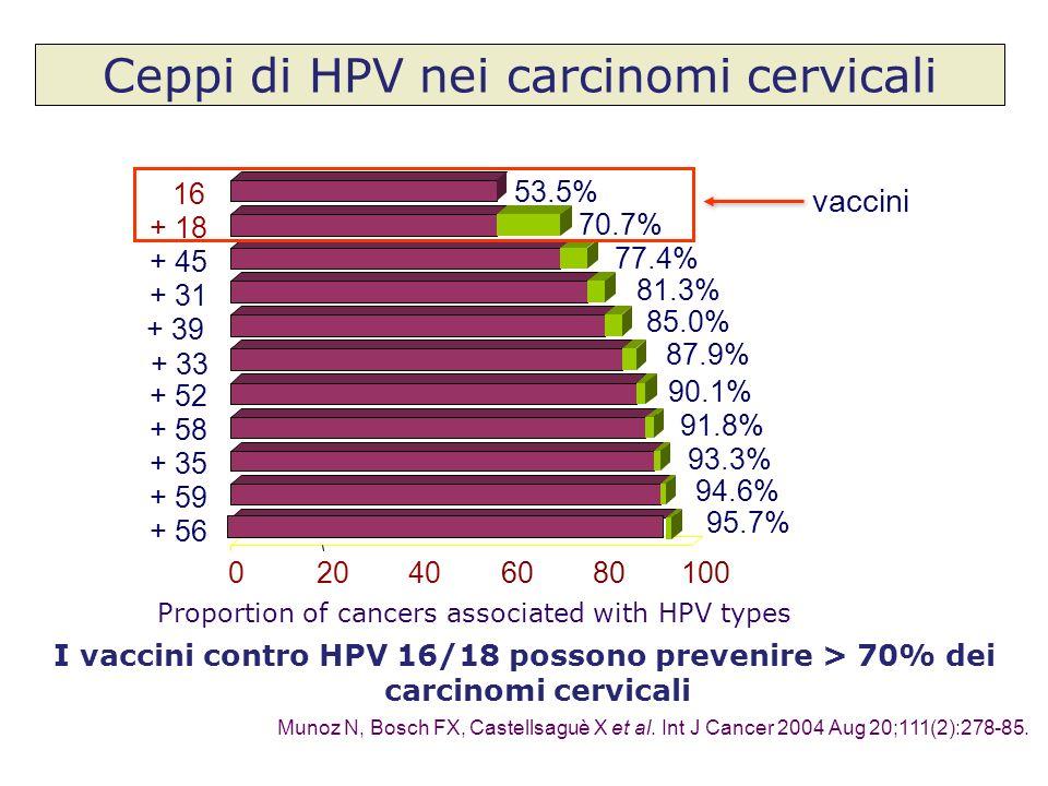 Ceppi di HPV nei carcinomi cervicali