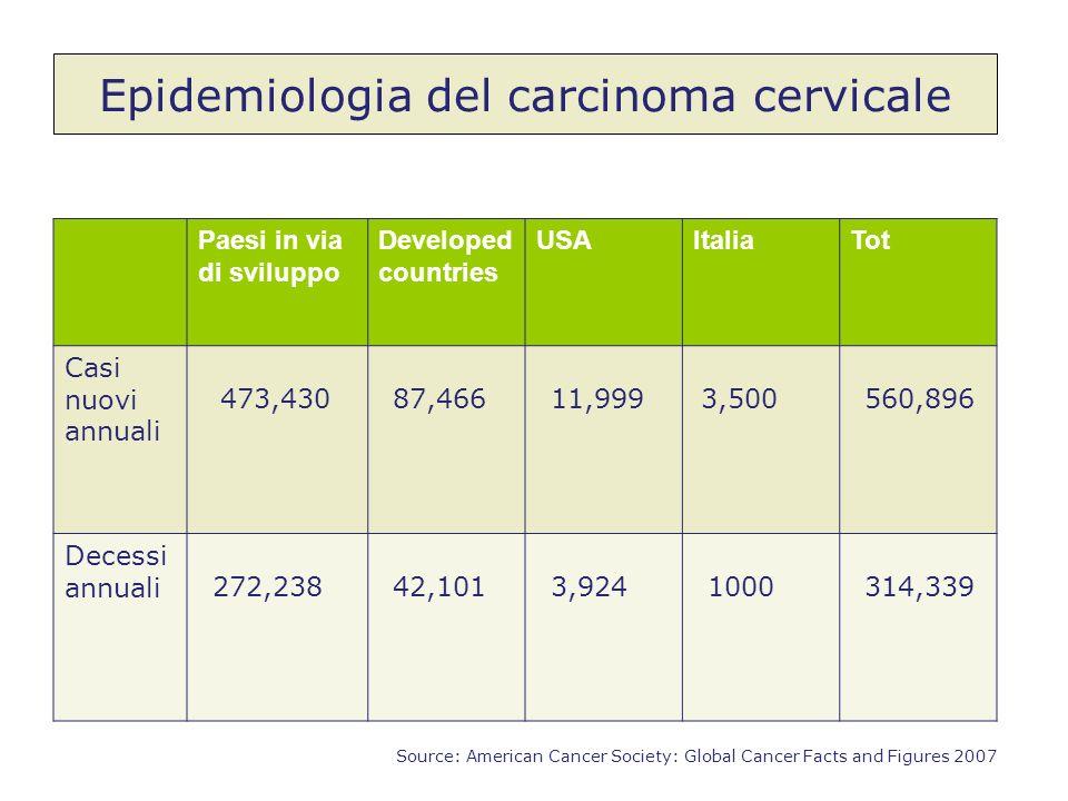 Epidemiologia del carcinoma cervicale