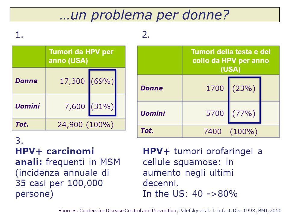 Tumori della testa e del collo da HPV per anno (USA)