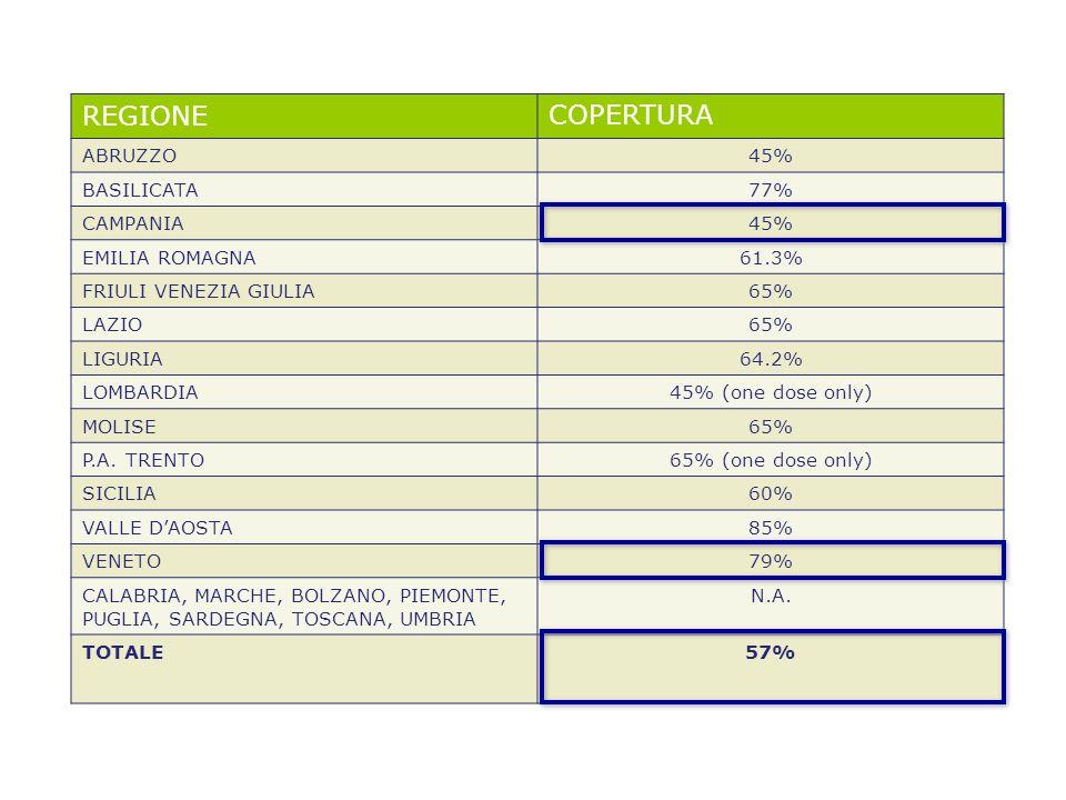 REGIONE COPERTURA ABRUZZO 45% BASILICATA 77% CAMPANIA EMILIA ROMAGNA