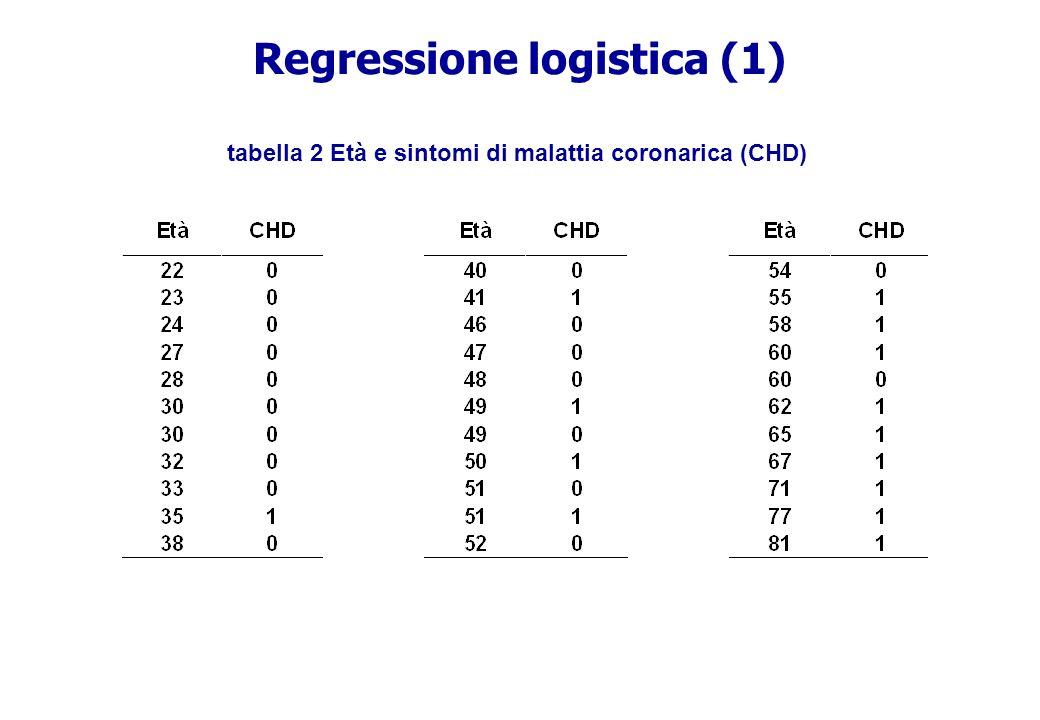 Regressione logistica (1)