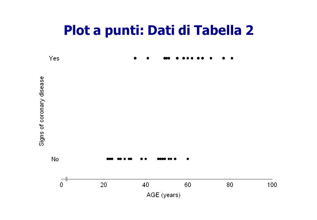 Plot a punti: Dati di Tabella 2