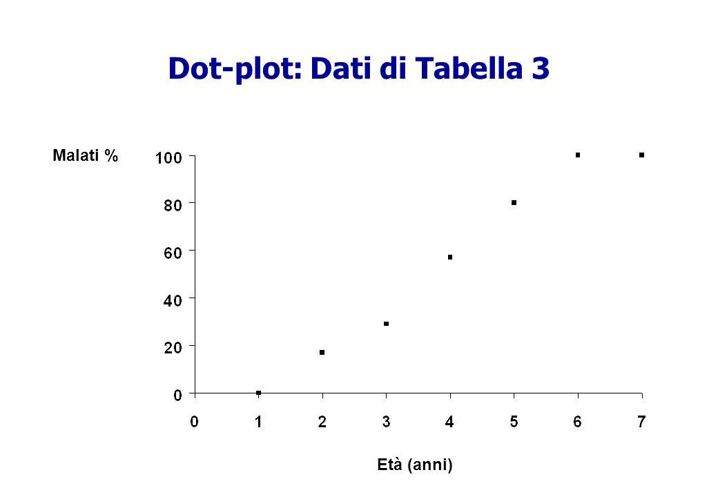 Dot-plot: Dati di Tabella 3