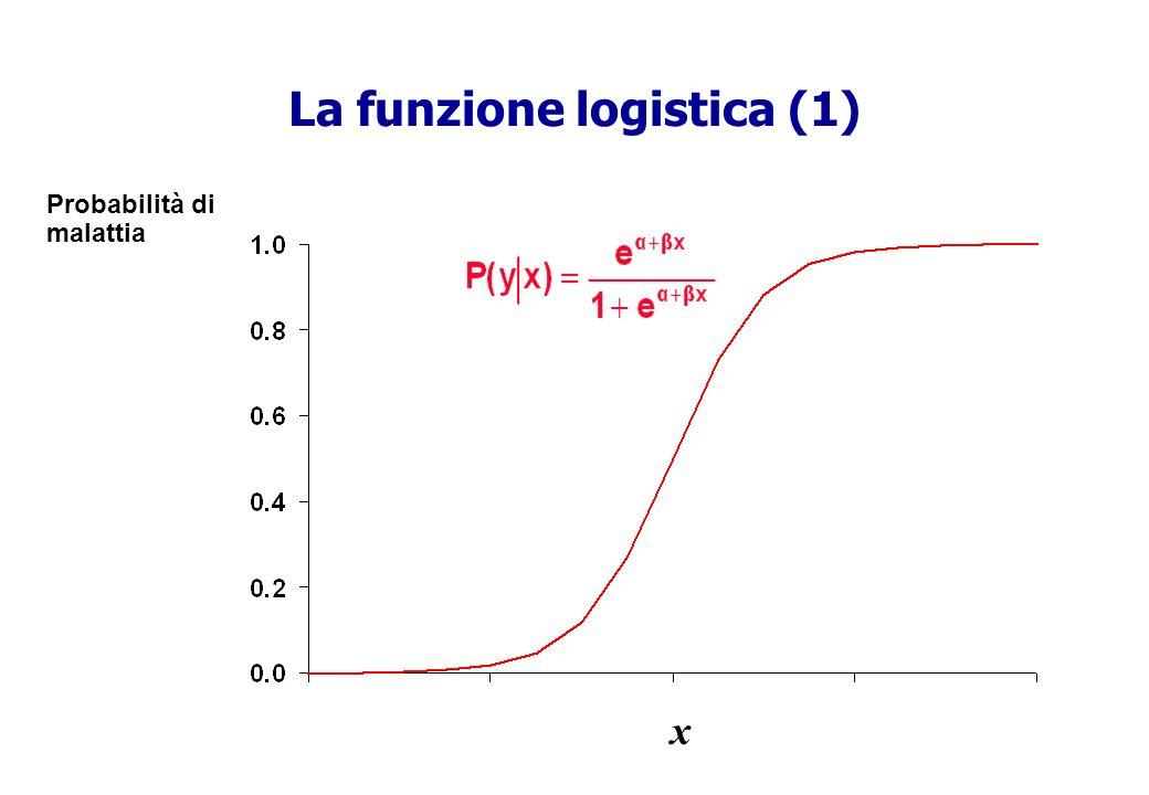 La funzione logistica (1)