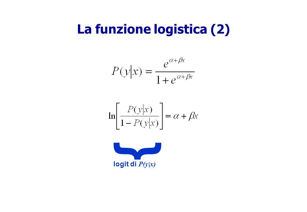 La funzione logistica (2)