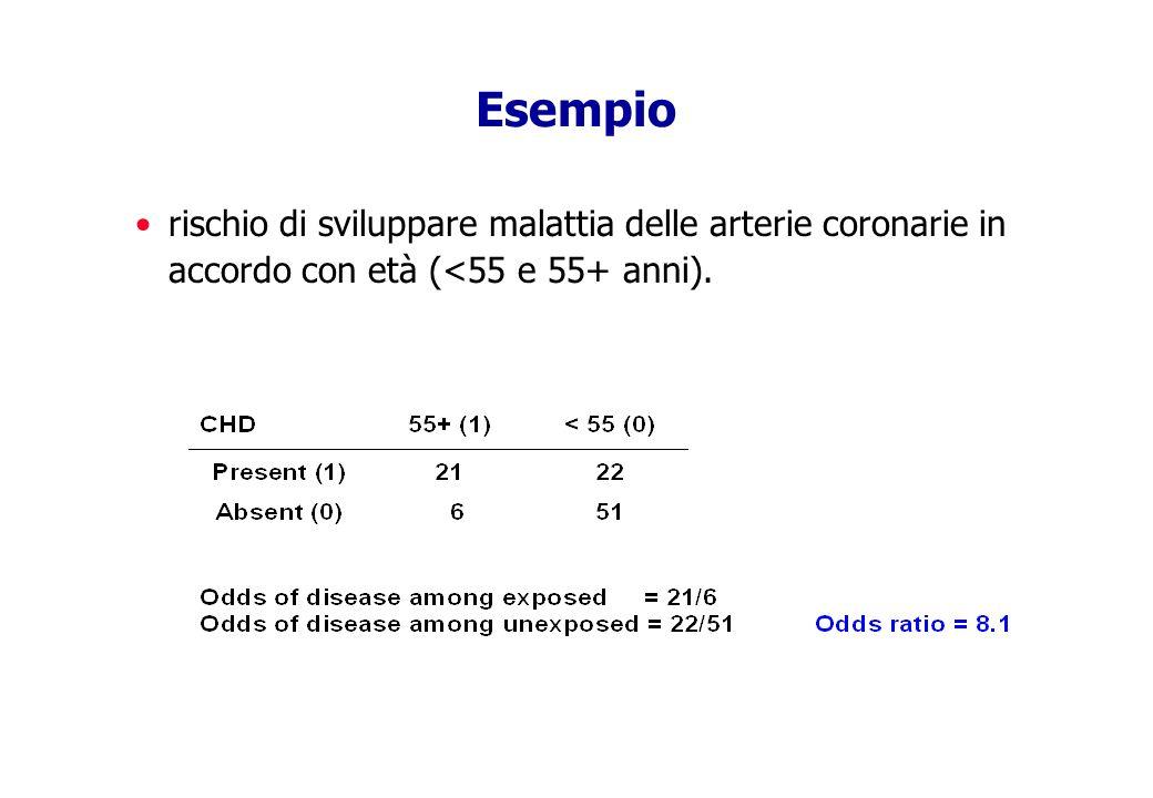 Esempio rischio di sviluppare malattia delle arterie coronarie in accordo con età (<55 e 55+ anni).