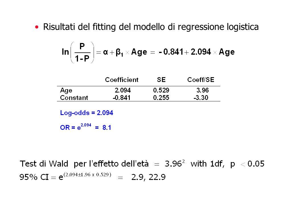 Risultati del fitting del modello di regressione logistica
