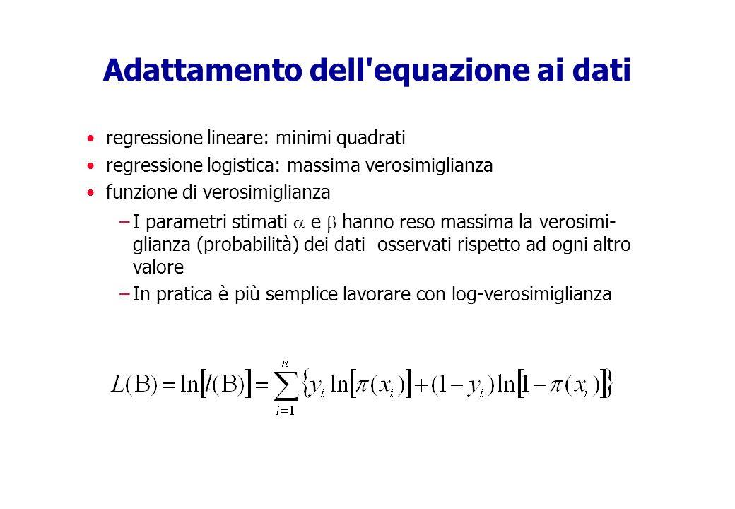 Adattamento dell equazione ai dati