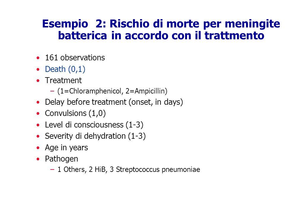 Esempio 2: Rischio di morte per meningite batterica in accordo con il trattmento