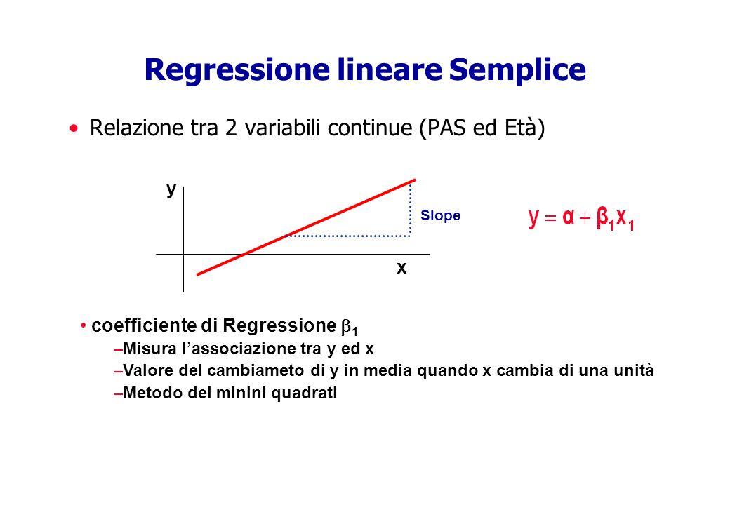 Regressione lineare Semplice