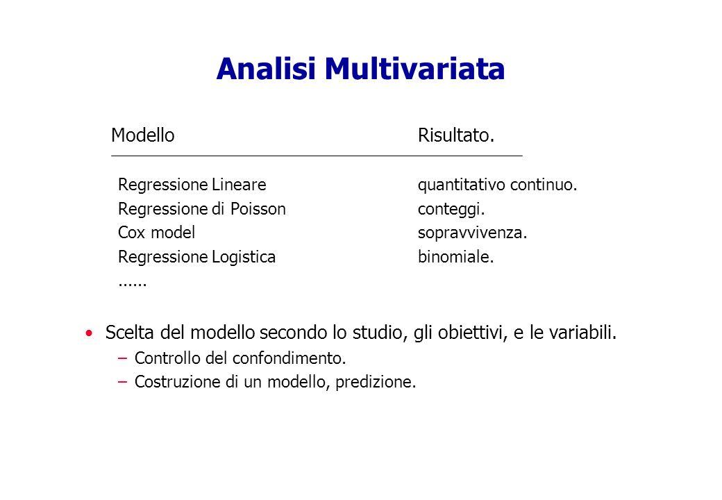 Analisi Multivariata Modello Risultato.
