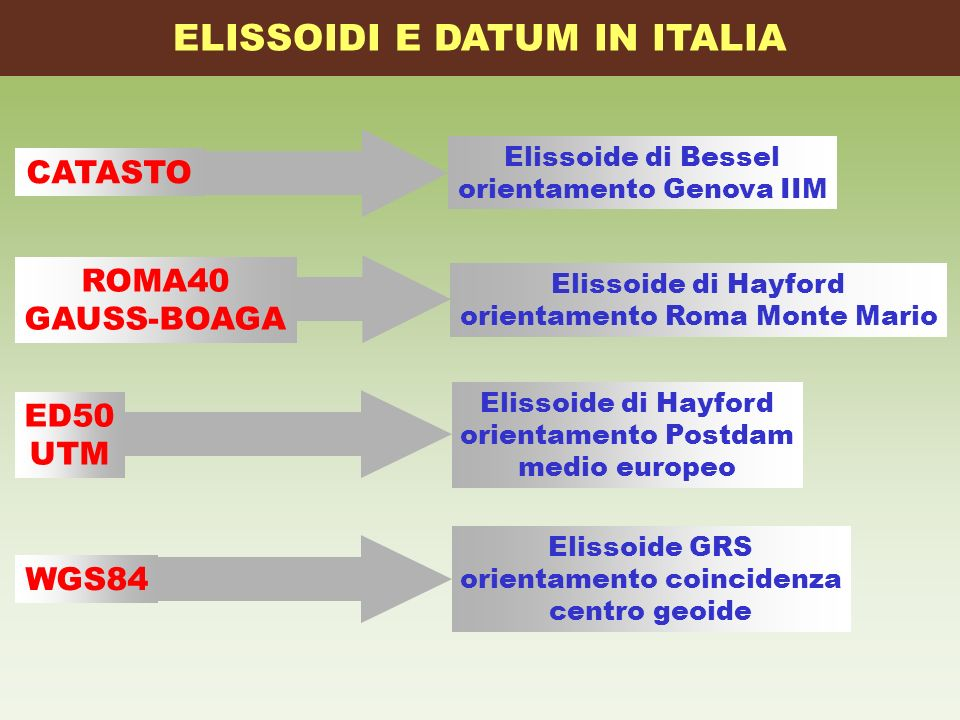 ELISSOIDI E DATUM IN ITALIA