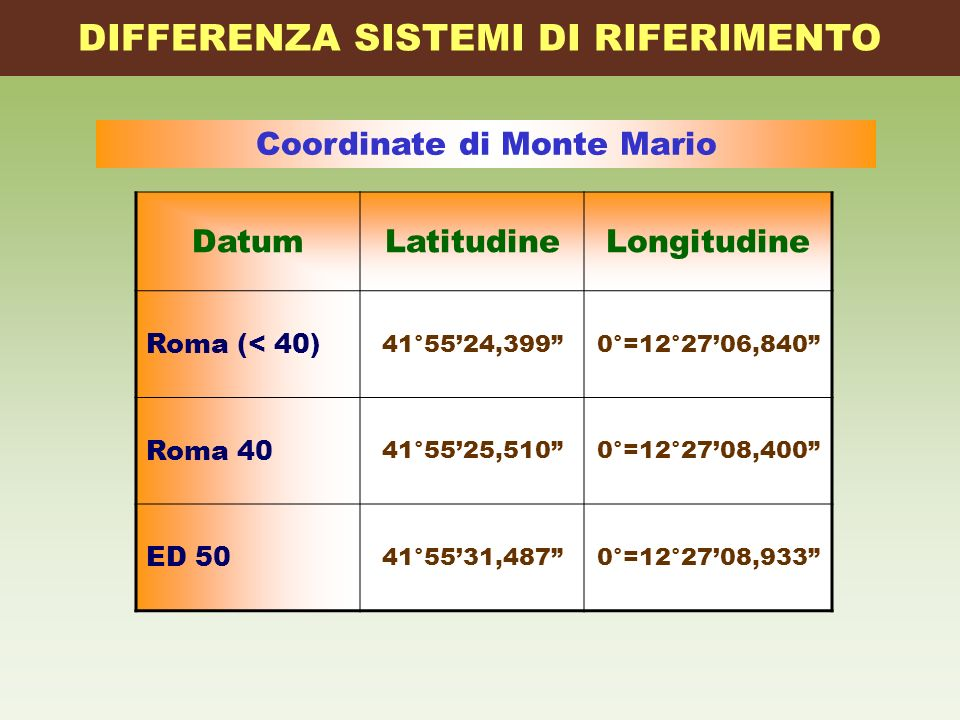 DIFFERENZA SISTEMI DI RIFERIMENTO