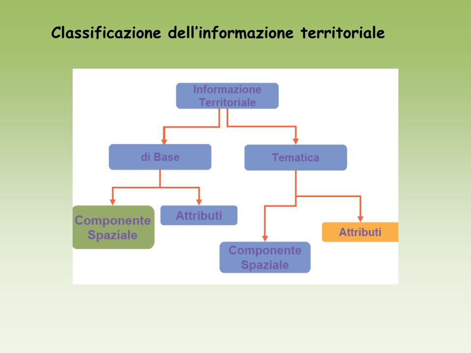 Classificazione dell'informazione territoriale