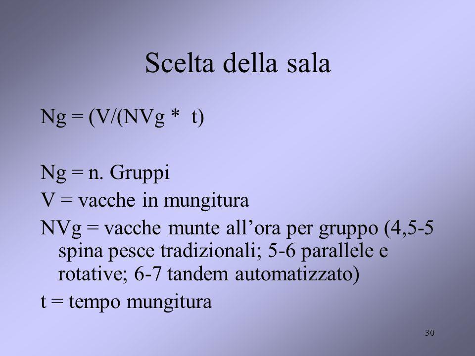 Scelta della sala Ng = (V/(NVg * t) Ng = n. Gruppi