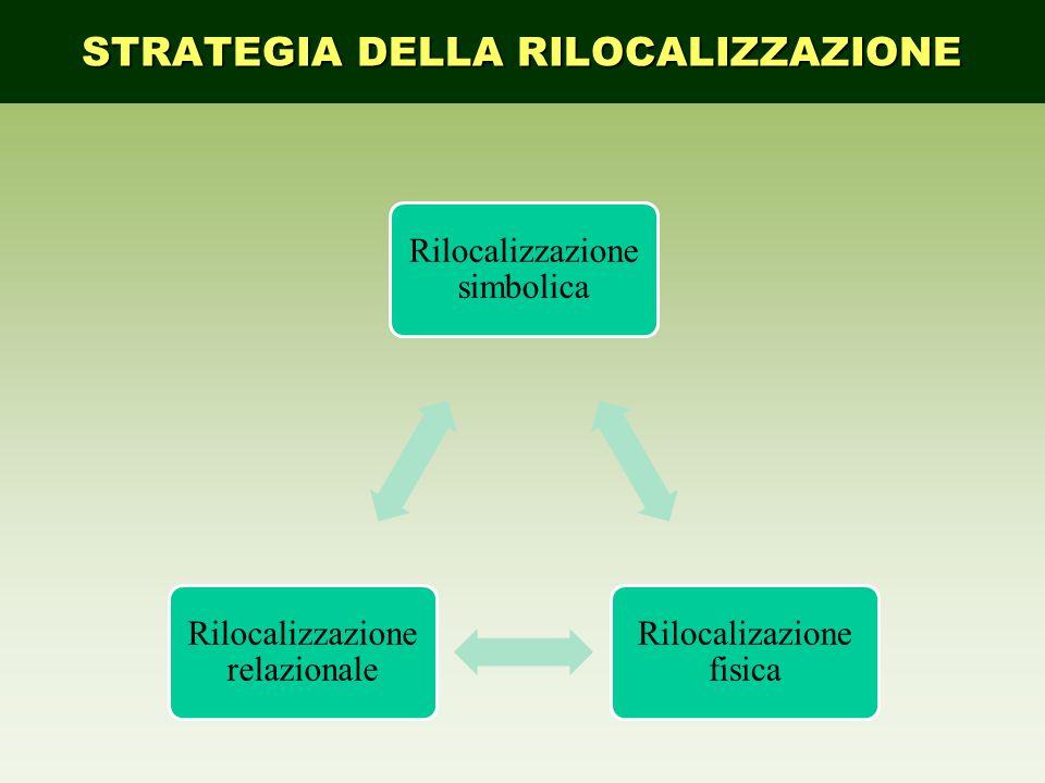 STRATEGIA DELLA RILOCALIZZAZIONE