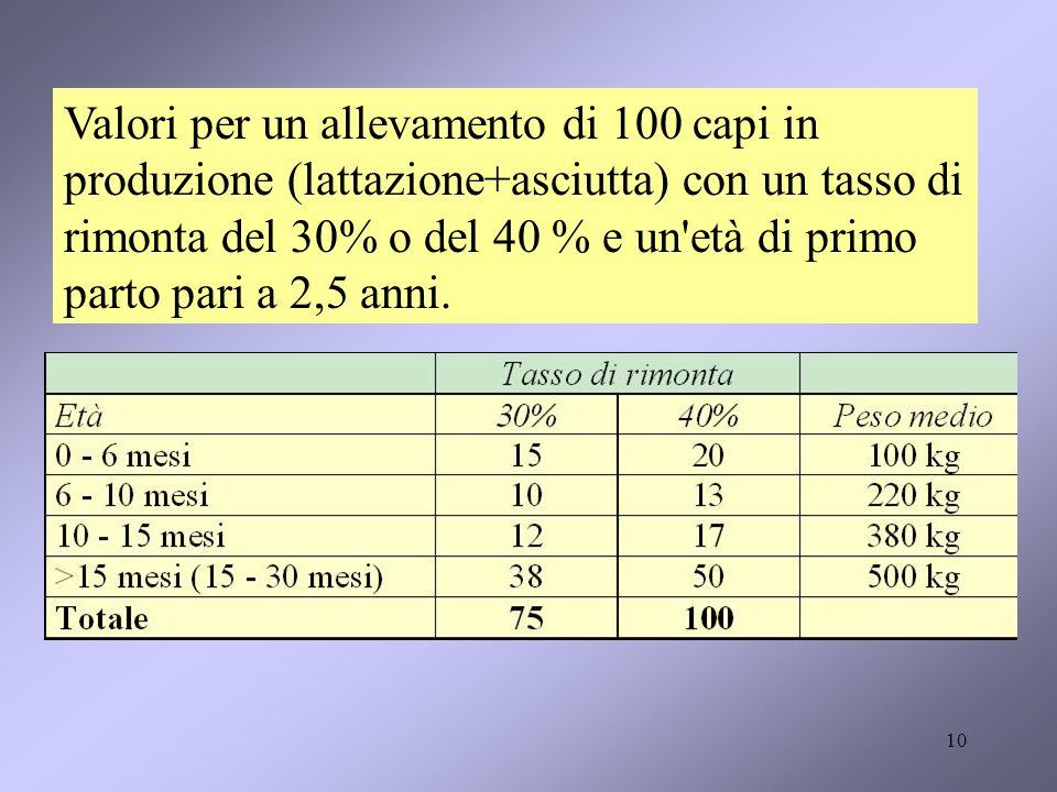 Valori per un allevamento di 100 capi in produzione (lattazione+asciutta) con un tasso di rimonta del 30% o del 40 % e un età di primo parto pari a 2,5 anni.