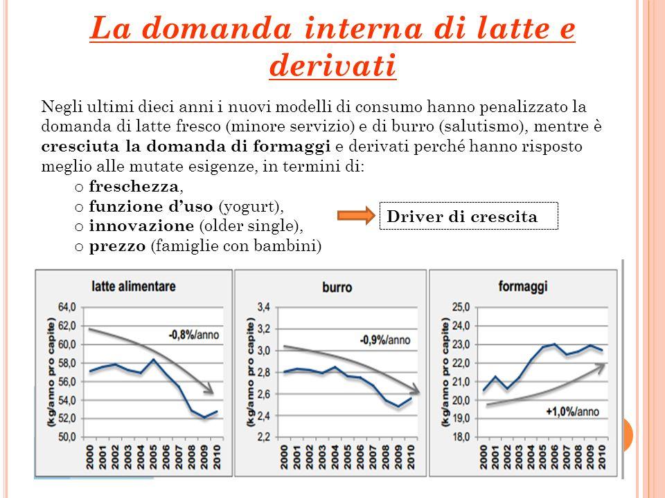 La domanda interna di latte e derivati