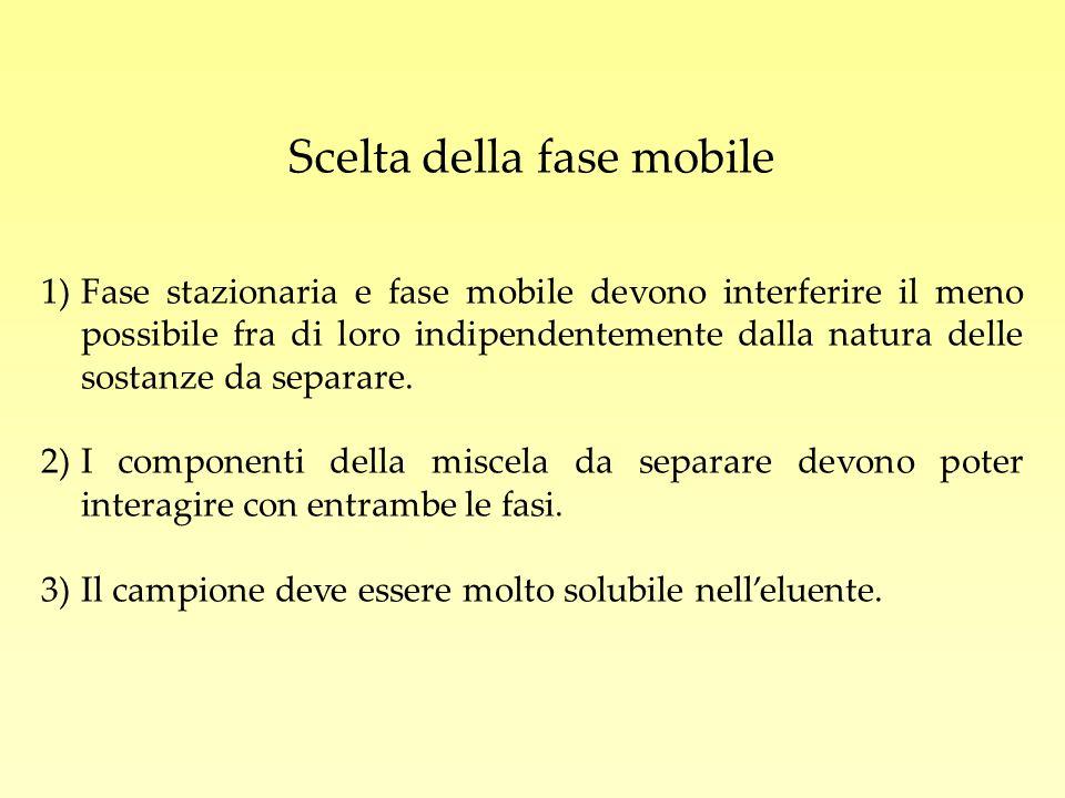 Scelta della fase mobile