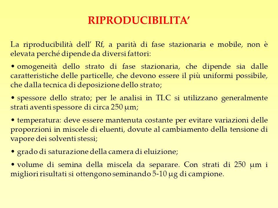 RIPRODUCIBILITA' La riproducibilità dell' Rf, a parità di fase stazionaria e mobile, non è elevata perché dipende da diversi fattori: