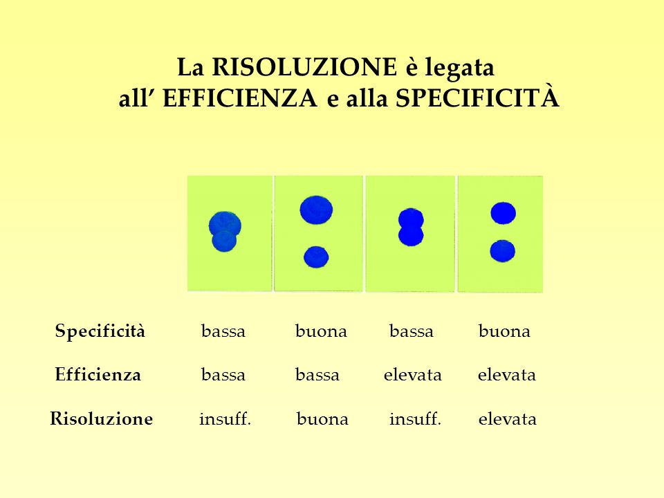 La RISOLUZIONE è legata all' EFFICIENZA e alla SPECIFICITÀ