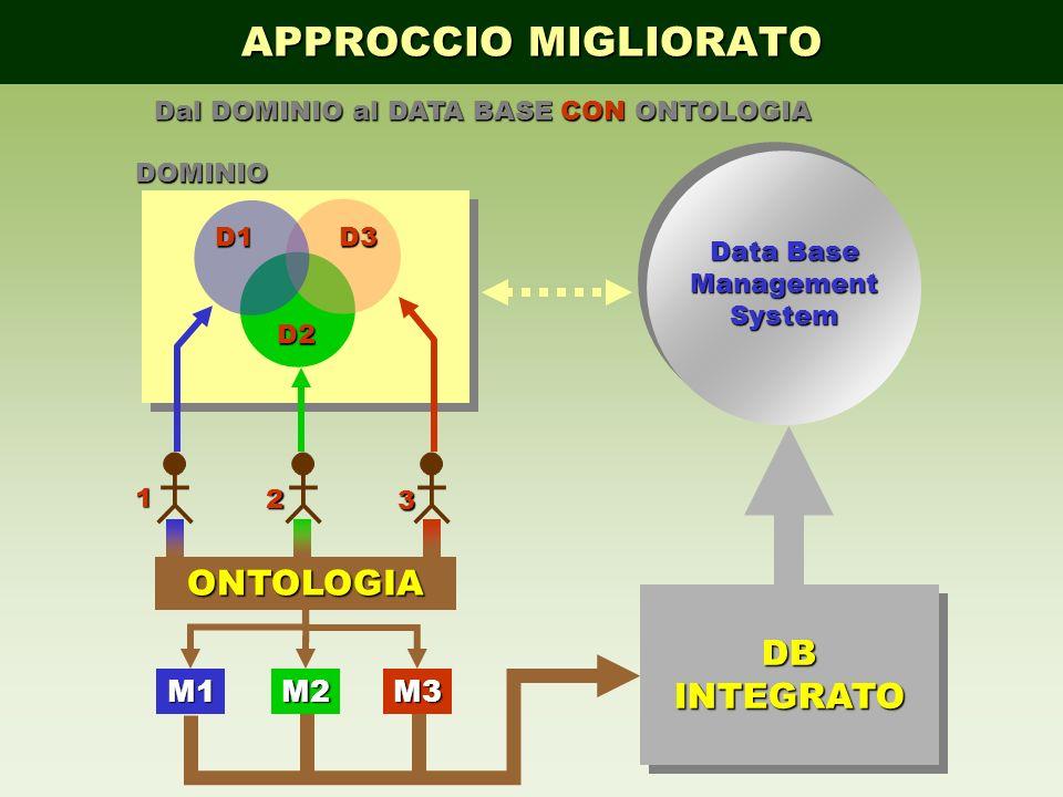 APPROCCIO MIGLIORATO ONTOLOGIA DB INTEGRATO M1 M2 M3