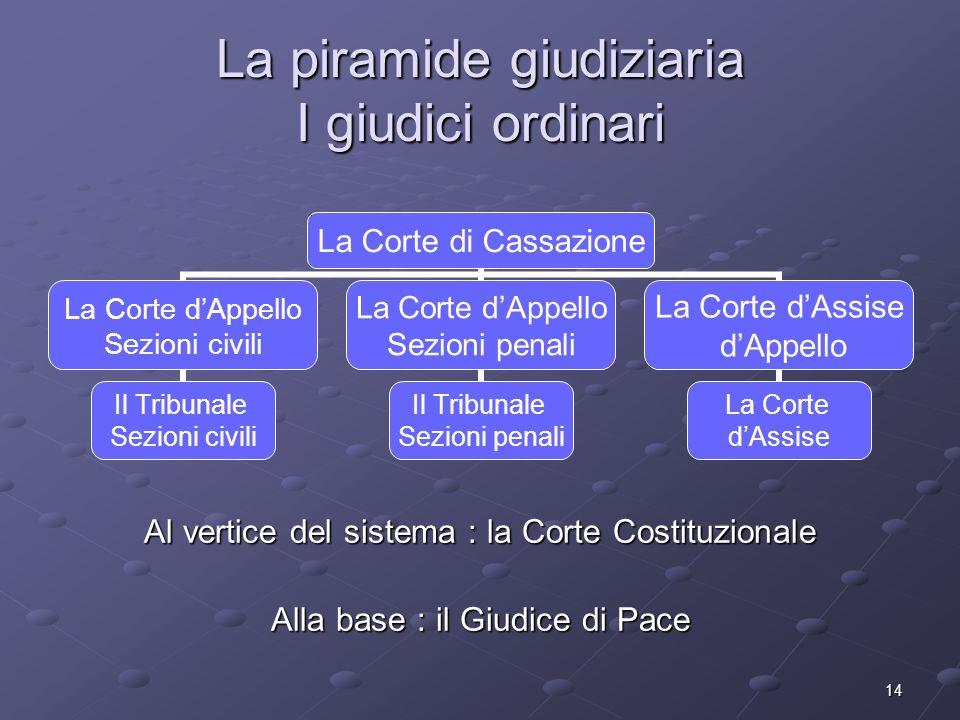La piramide giudiziaria I giudici ordinari