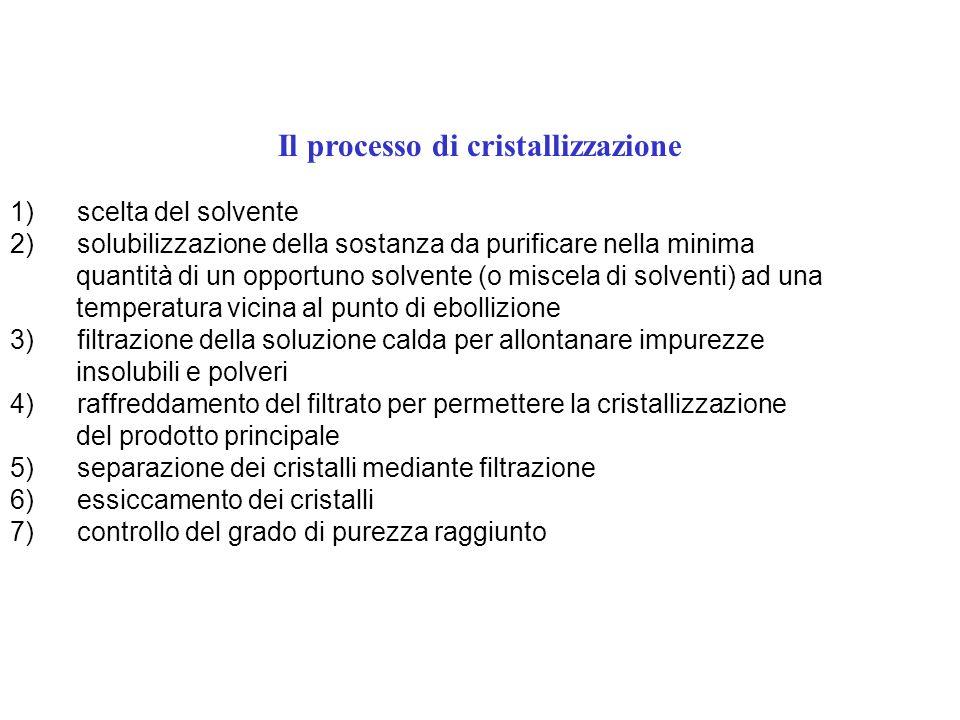 Il processo di cristallizzazione