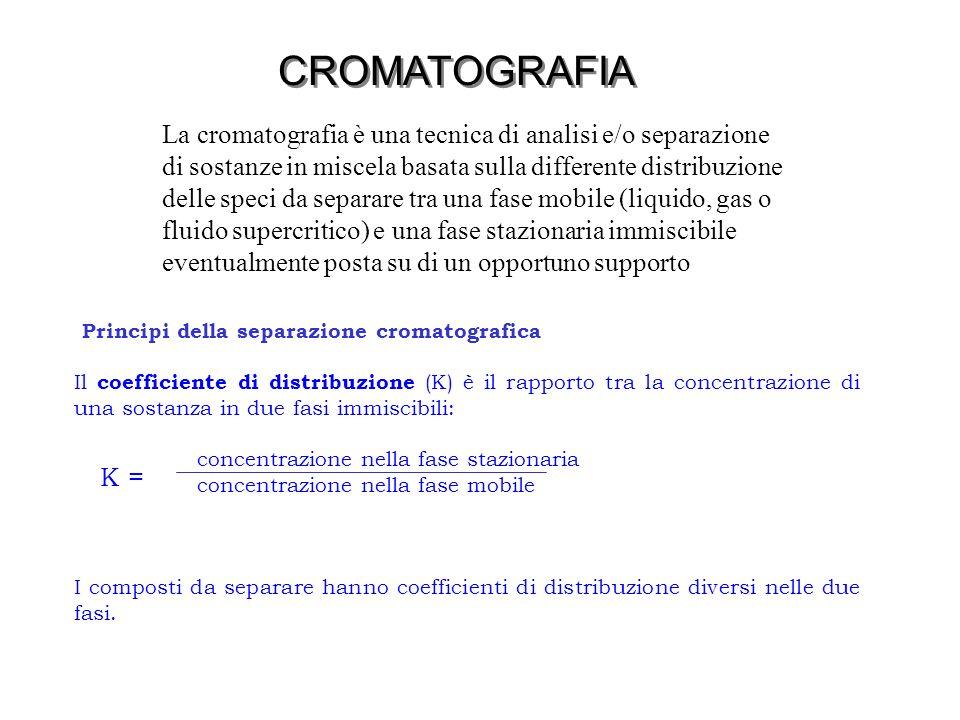 CROMATOGRAFIA La cromatografia è una tecnica di analisi e/o separazione. di sostanze in miscela basata sulla differente distribuzione.