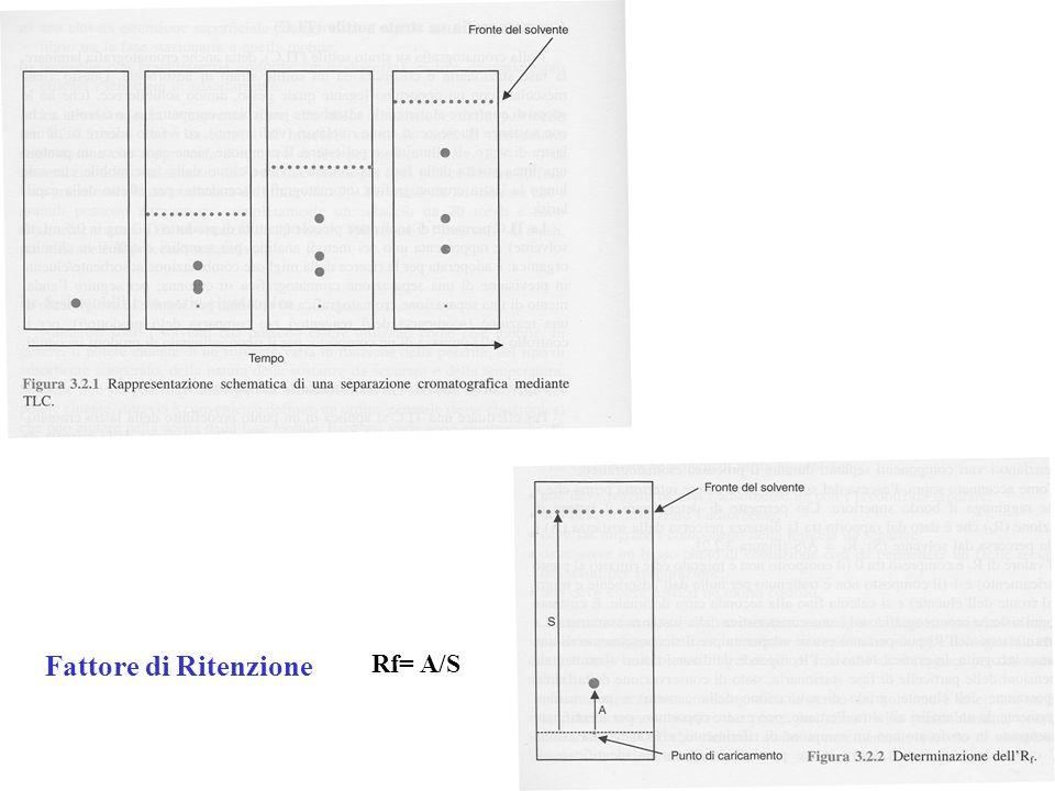 Fattore di Ritenzione Rf= A/S