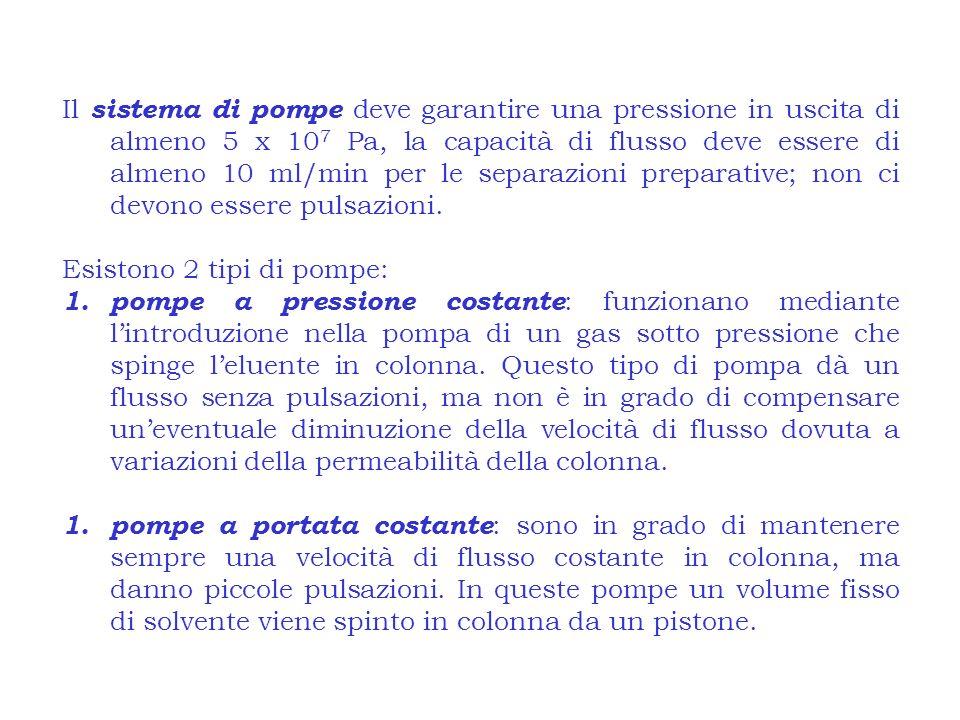 Il sistema di pompe deve garantire una pressione in uscita di almeno 5 x 107 Pa, la capacità di flusso deve essere di almeno 10 ml/min per le separazioni preparative; non ci devono essere pulsazioni.
