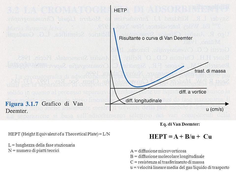 Eq. di Van Deemter: HEPT = A + B/u + Cu. A = diffusione microvorticosa. B = diffusione molecolare longitudinale.