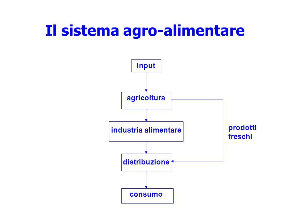 input agricoltura industria alimentare distribuzione consumo