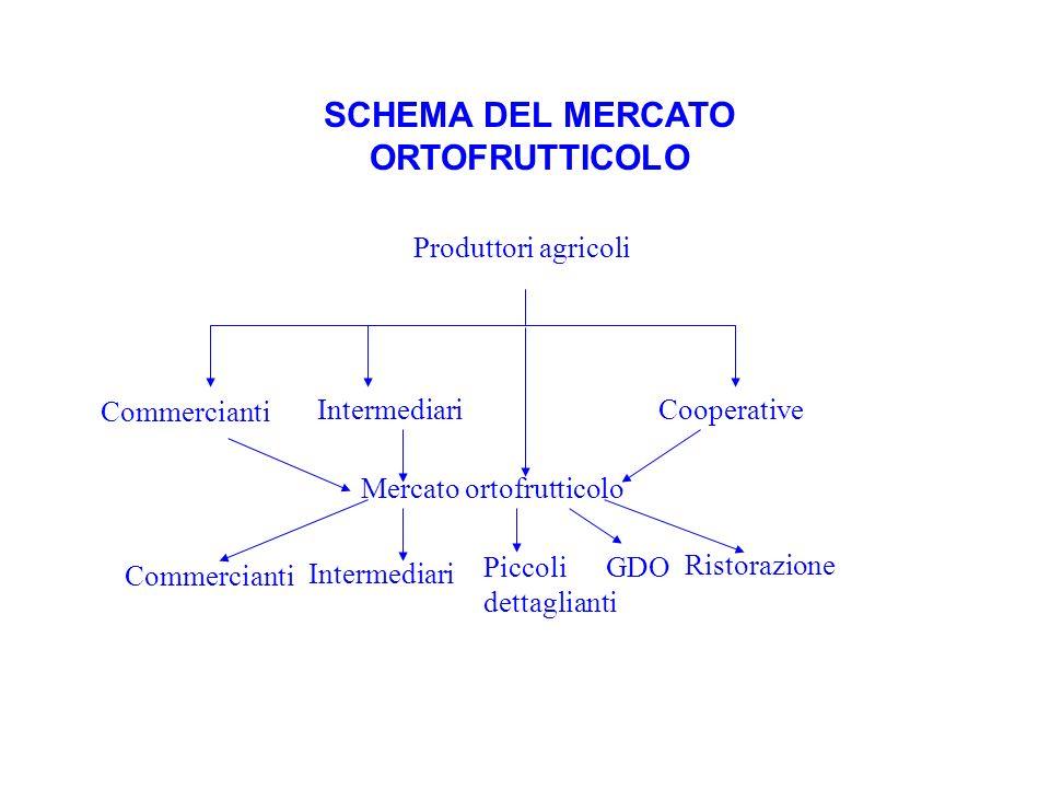 SCHEMA DEL MERCATO ORTOFRUTTICOLO