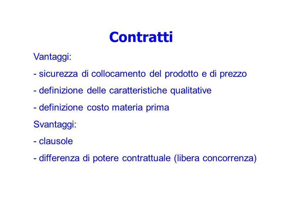 Contratti Vantaggi: - sicurezza di collocamento del prodotto e di prezzo. - definizione delle caratteristiche qualitative.