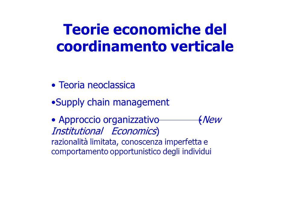 Teorie economiche del coordinamento verticale