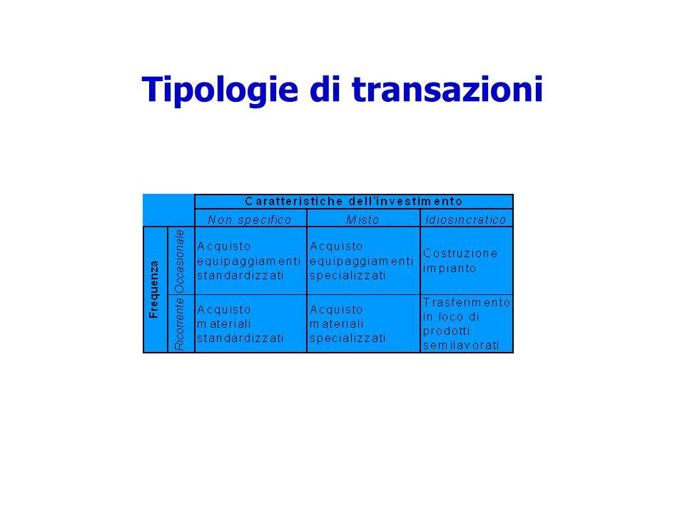 Tipologie di transazioni