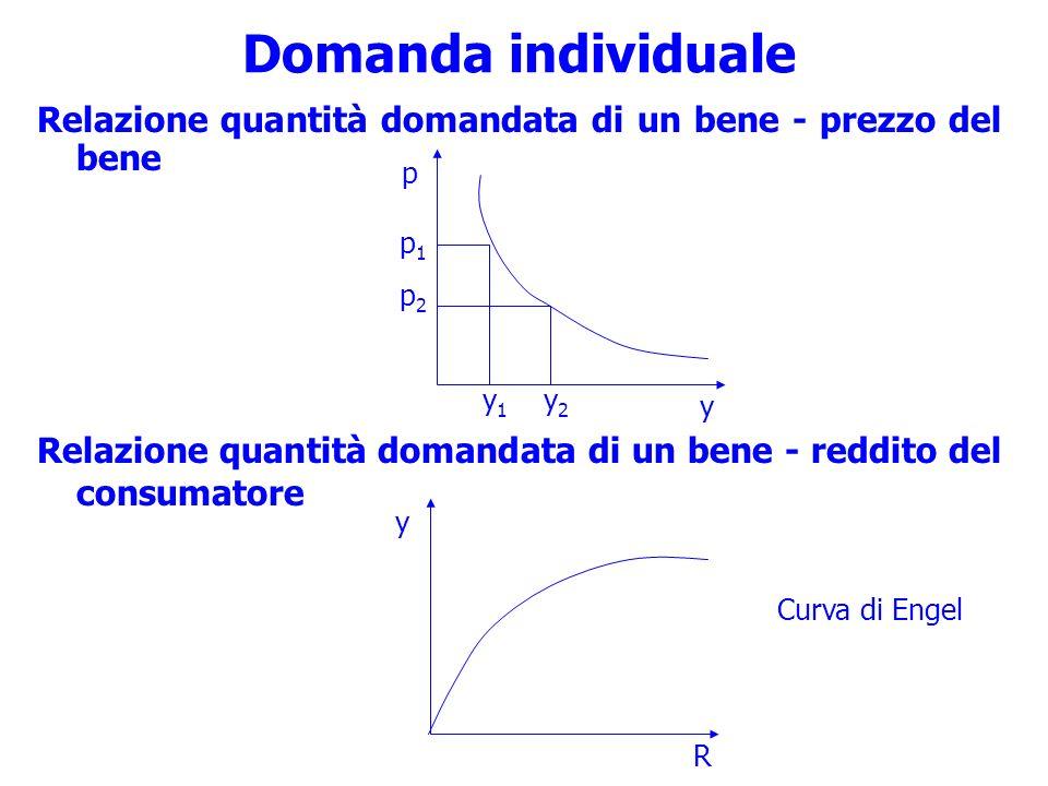 Domanda individuale Relazione quantità domandata di un bene - prezzo del bene. Relazione quantità domandata di un bene - reddito del consumatore.
