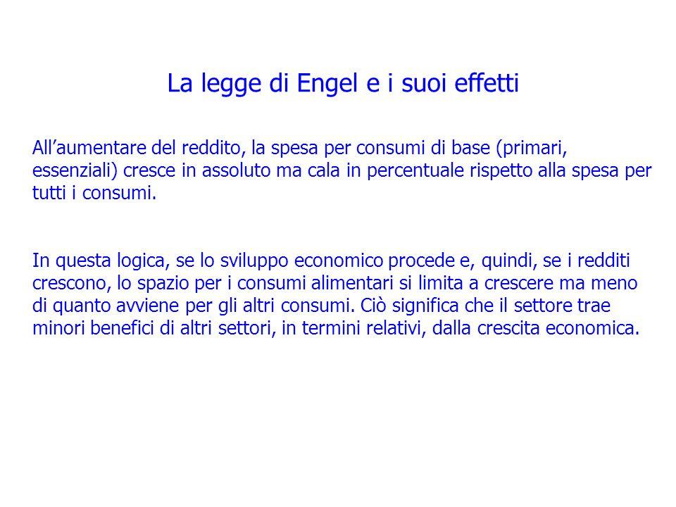 La legge di Engel e i suoi effetti
