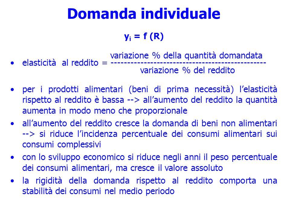 Domanda individuale yi = f (R) variazione % della quantità domandata