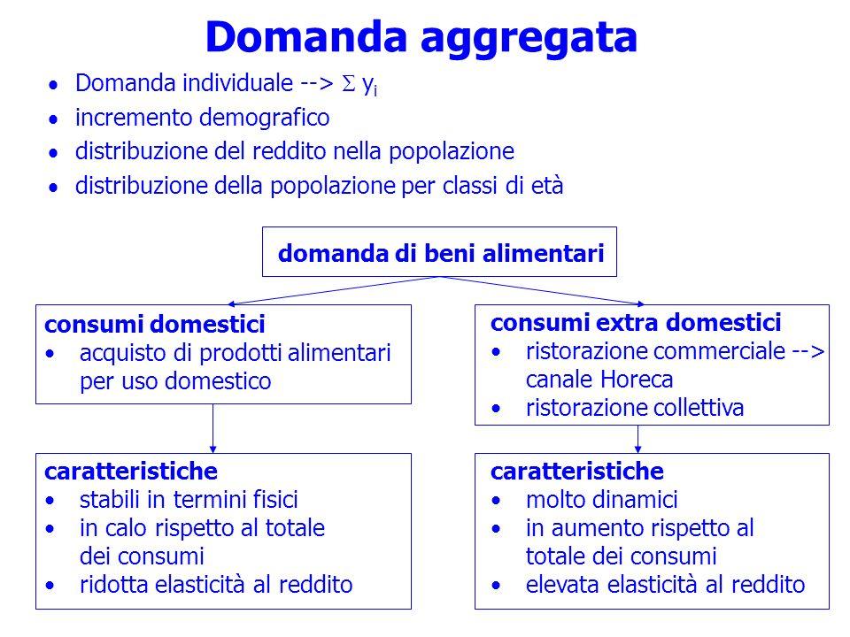 Domanda aggregata Domanda individuale --> S yi