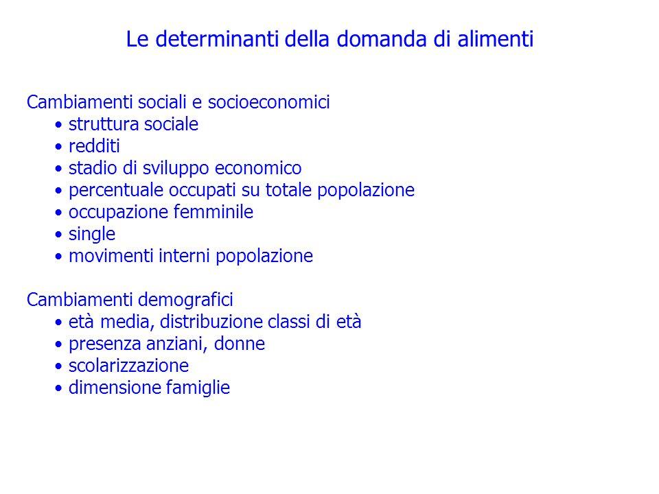 Le determinanti della domanda di alimenti