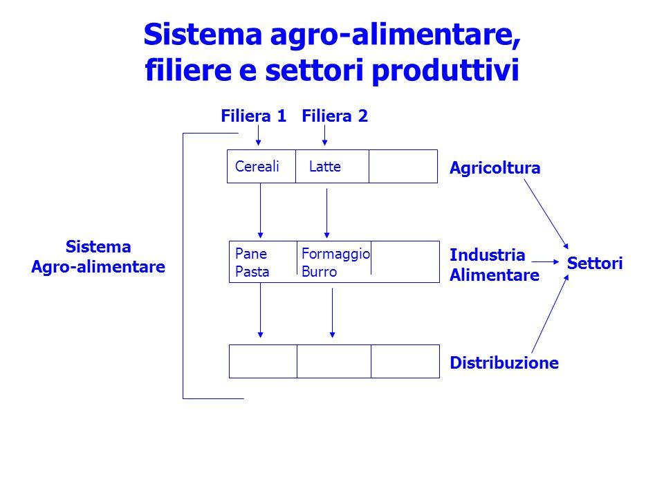 Sistema agro-alimentare, filiere e settori produttivi