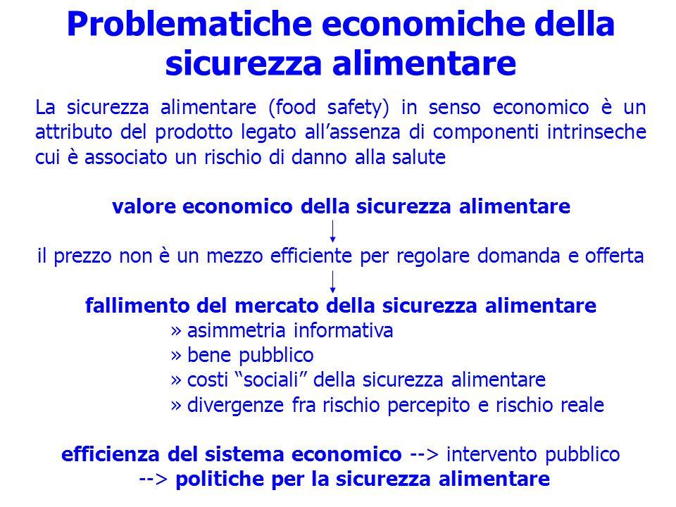 Problematiche economiche della sicurezza alimentare