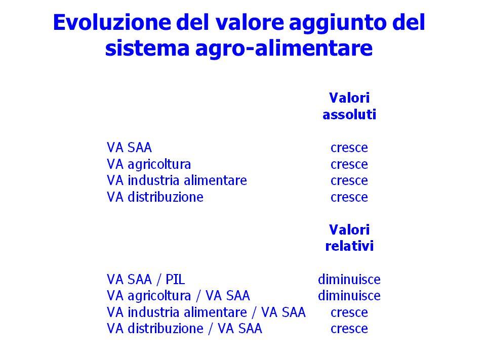 Evoluzione del valore aggiunto del sistema agro-alimentare
