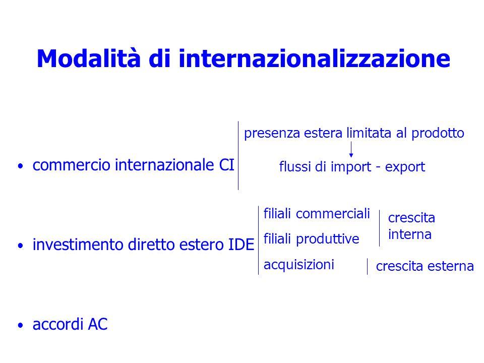 Modalità di internazionalizzazione