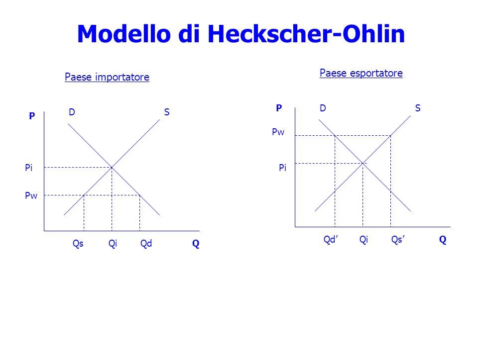 Modello di Heckscher-Ohlin