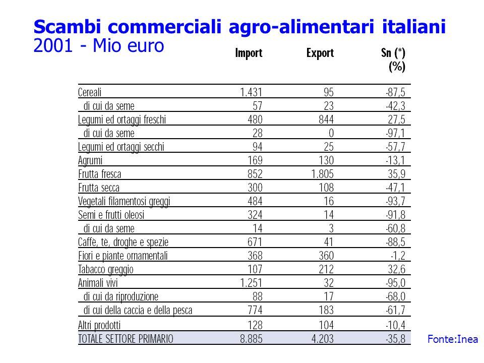 Scambi commerciali agro-alimentari italiani